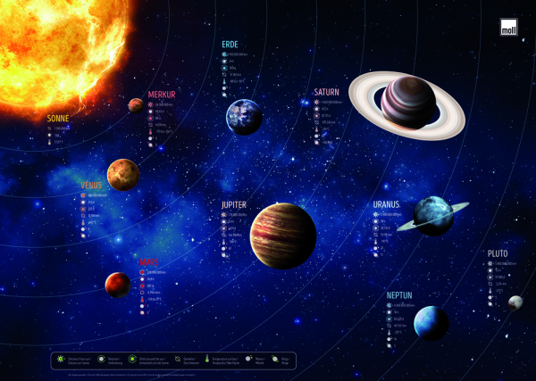 Schreibunterlage Moll Planeten